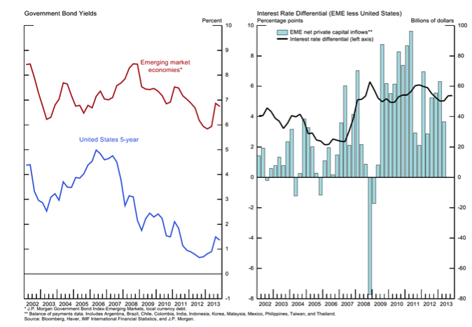 Emerging Markets and Tapering: Some Thoughts - Global